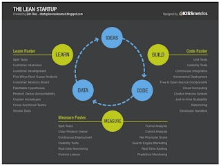 Resumo Lean Startup Diagrama Ciclo Build-Measure-Learn Criar-Medir-Aprender