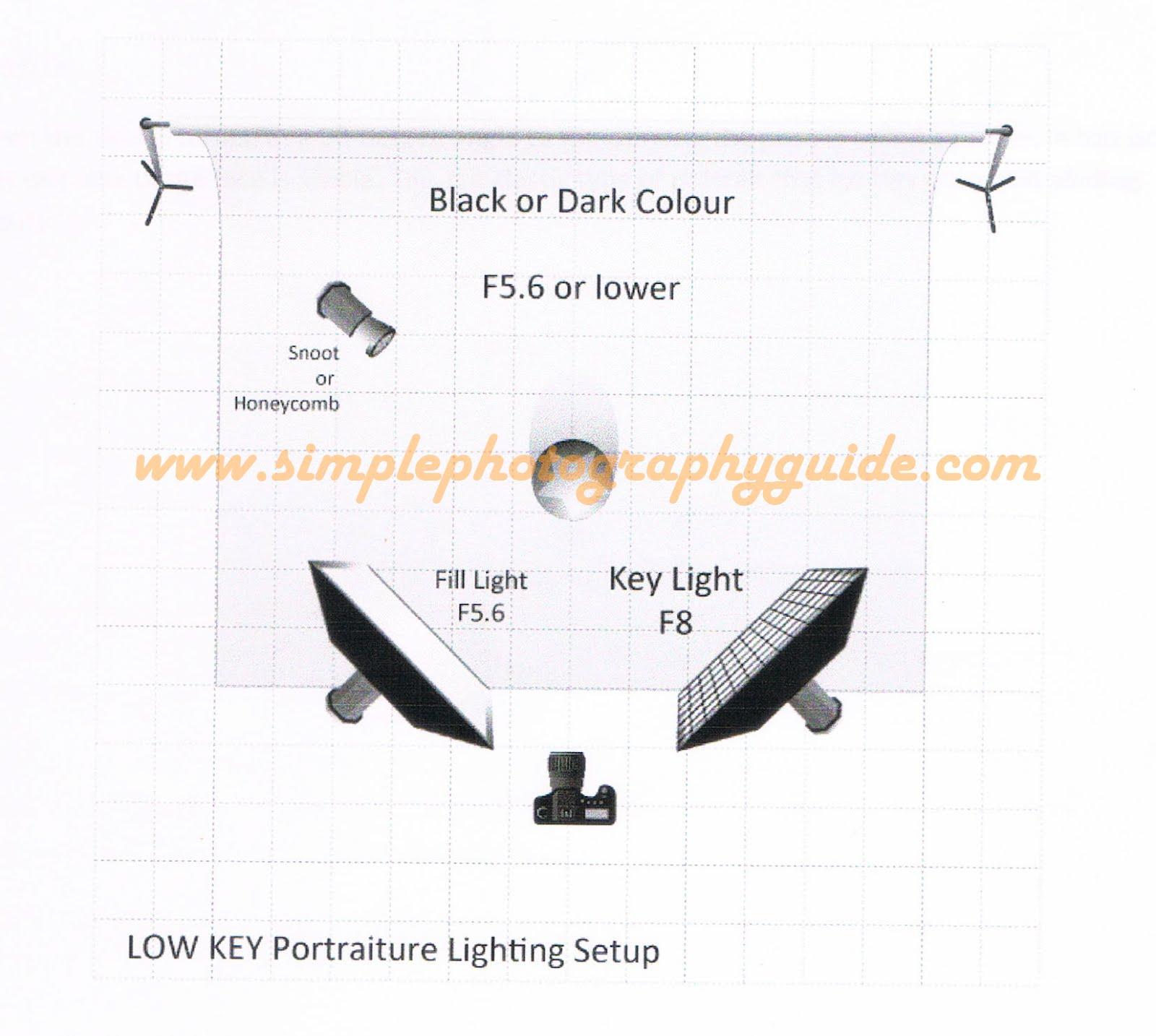 High Key u0026 Low Key  sc 1 st  Simple Photography Guide & Simple Photography Guide: High Key u0026 Low Key