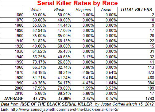 the prevalence of serial killings from a particular american community But which states produce the greatest number of serial killers  according to fbi  data, serial murderers happen more frequently in certain states  serial killers  often target sex workers, both in alaska and elsewhere in america  serial  killings occur with more frequency per capita in this state than almost.