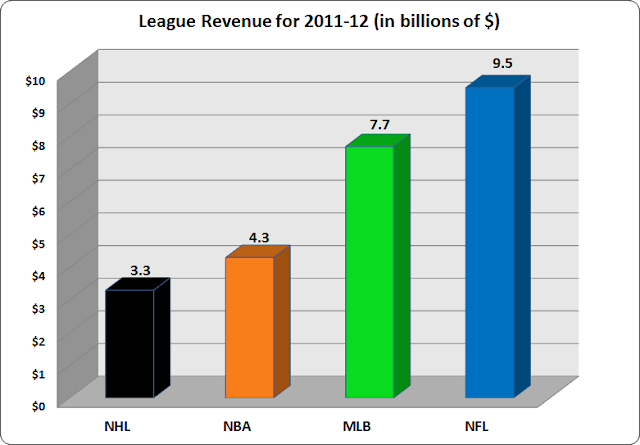league revenue nfl nba nhl mlb