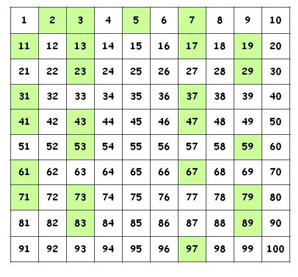 Mathcounts Notes: Prime Numbers: Mathcounts Beginning Level