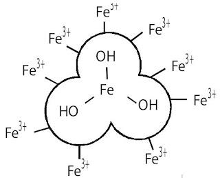 Di dalam air, Fe(OH)3 membentuk kesetimbangan : Fe(OH)3(s)  Fe3+(aq) + 3OH– (aq)