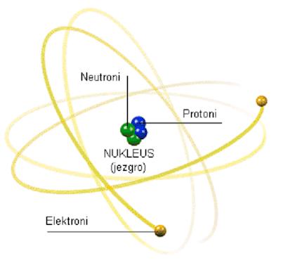 Atom dan Ion