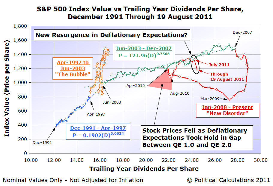 S&P 500 Index Value vs Trailing Year Dividends Per Share, December 1991 Through 19 August 2011