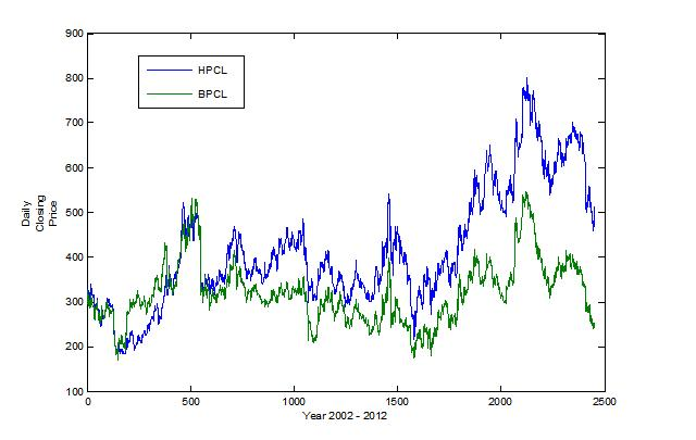 Empirical investigation of an equity pairs trading strategy