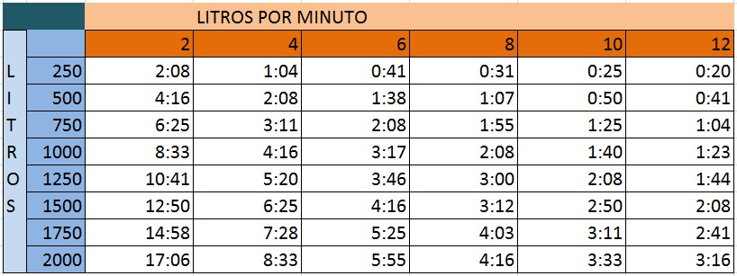 Urgencias y emergencias extrahospitalarias tiempo de ox geno for Cuanto cuesta contratar a un trabajador por horas