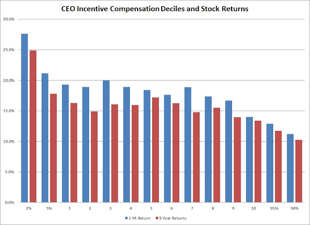 CEO Incentive Pay and Stock Returns