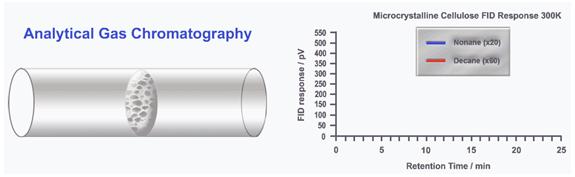 Kromatografi Gas-Cair  (Gas-Liquid Chromatography)