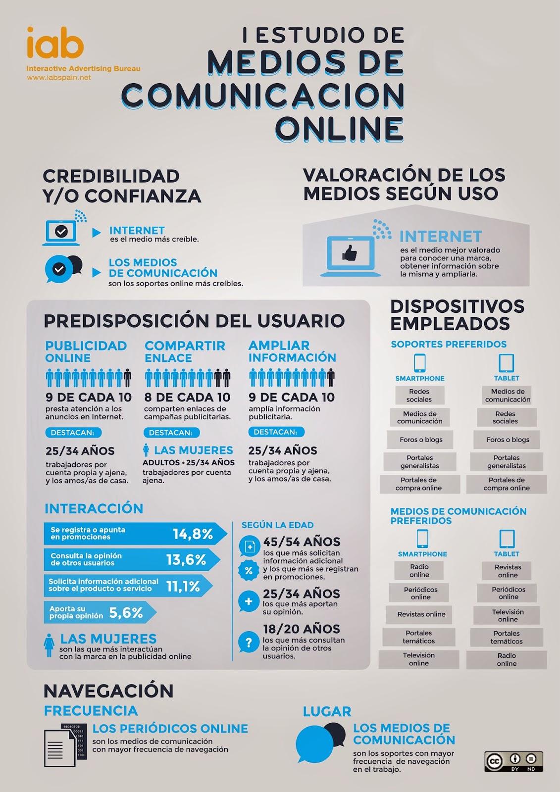 http://www.iabspain.net/noticias/iab-spain-lanza-la-infografia-del-estudio-de-medios-de-comunicacion-online/