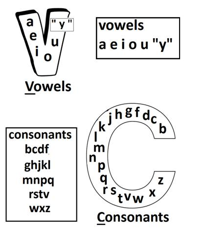 Printables Vowels And Consonants Worksheets vowels and consonants quick pdf books download items covered include syllables consonant clusters contractions intonation common definition in english articulation