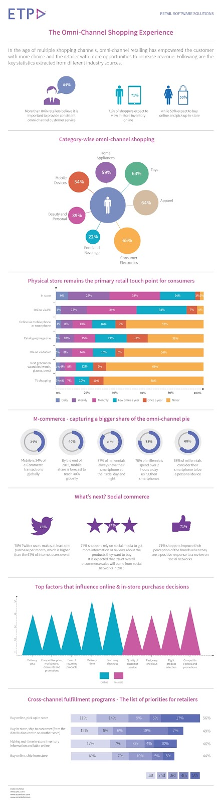 The Omni-Channel Retail Shopping Experience (Infographic)
