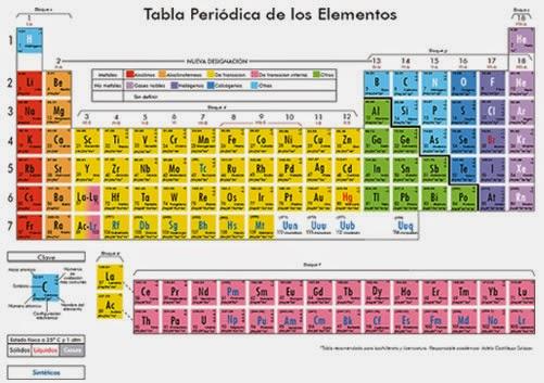 Tabla periodica de triadas gallery periodic table and sample with tabla periodica de triadas choice image periodic table and sample tabla periodica de triadas gallery periodic urtaz Gallery