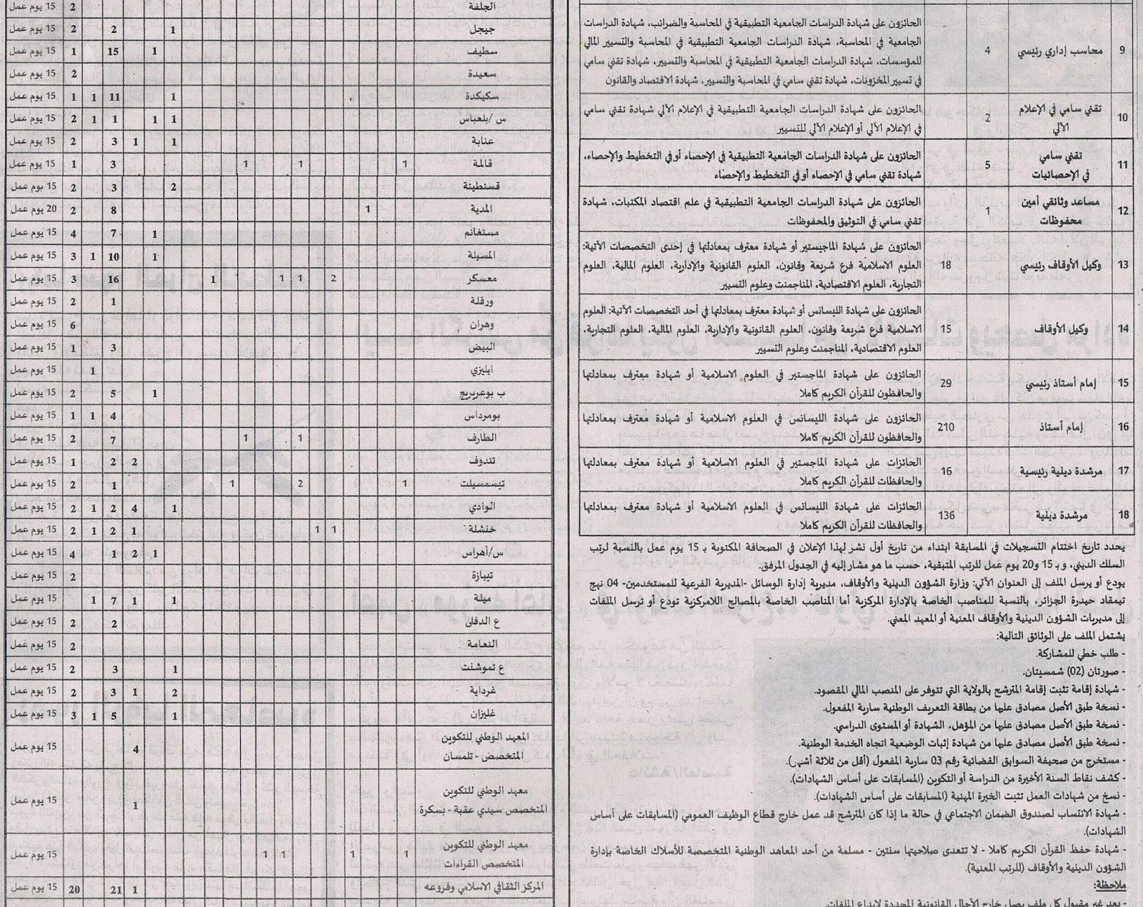 إعلان توظيف 459 منصب في وزارة الشؤون الدينية والأوقاف نوفمبر 2013 Dinia2