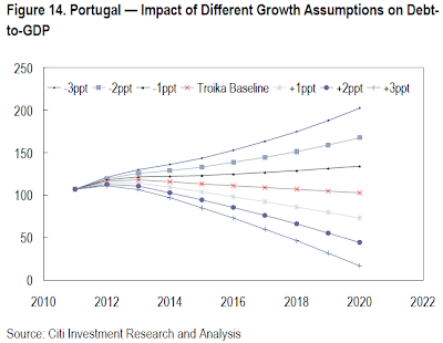 Portugal - impact of Different Growth Assumptions on Debt-to-GDP (source: Citi Investment Research and Analysis)