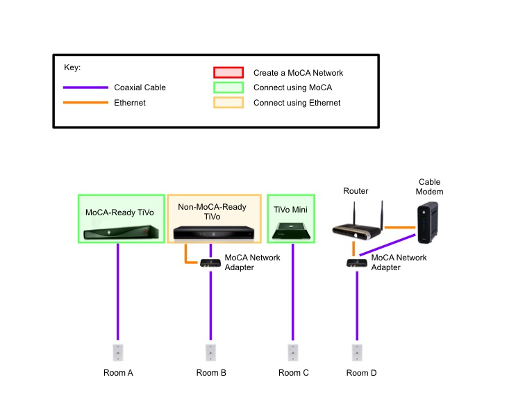 Diagram%2B2B extending moca with ethernet the whole tivo home moca network wiring diagram at soozxer.org