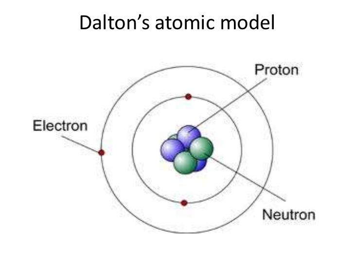Atomic model diagram john dalton wiring diagram john dalton atomic model diagram 974387 xbox360news info rh xbox360news info democritus atomic model diagram john dalton atomic theory ccuart Gallery