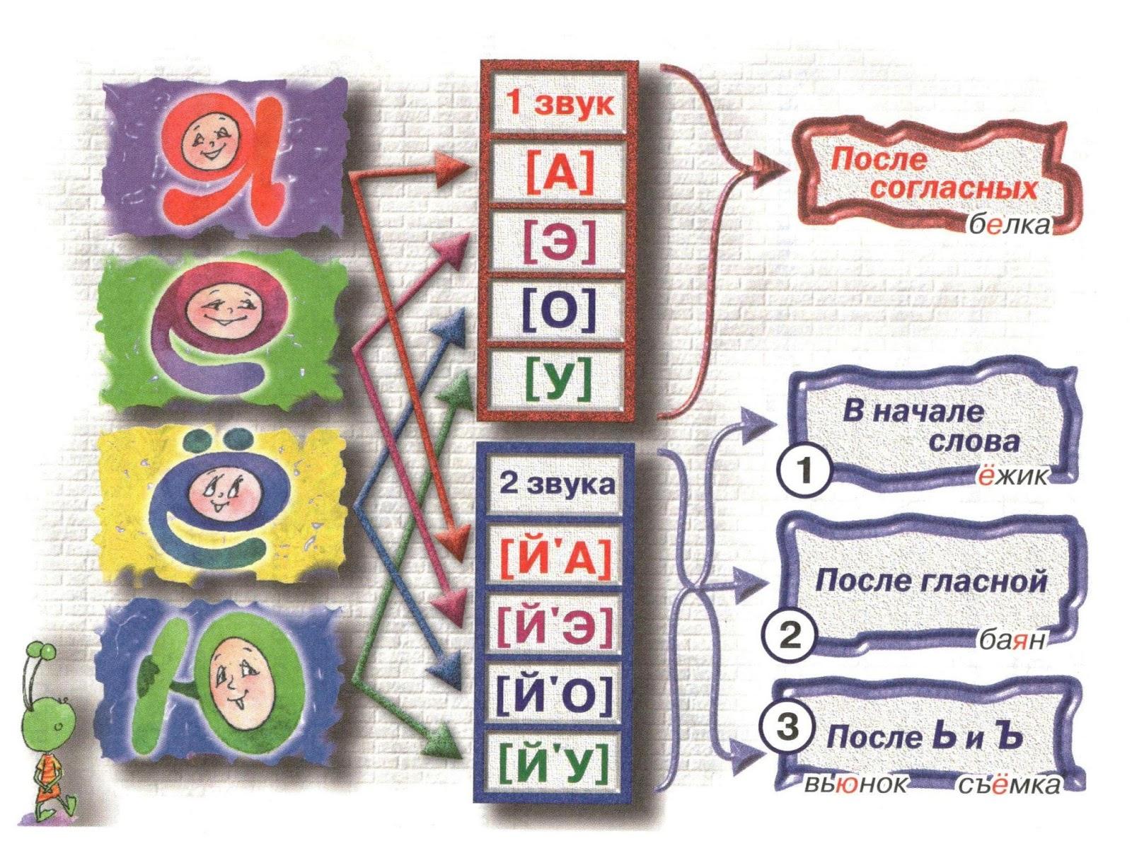 Звуковая схема слова вьюга