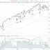 SADR: Börserna ner