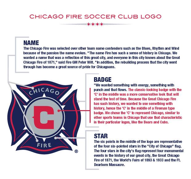 aneka info logo chicago fire