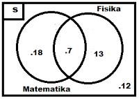 Welcome to my blog mengerjakan soal himpunan diagram venn dan jadi banyaknya siswa yang tidak gemar matematika dan fisika ada 12 siswa ccuart Image collections