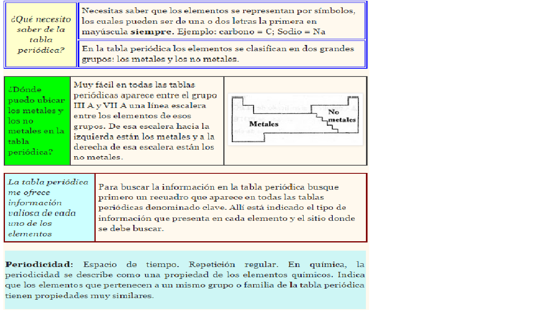 La qumica tabla periodica tabla periodica urtaz Choice Image