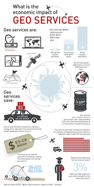 Infographic of Geo-Services Industry's Economic Impact