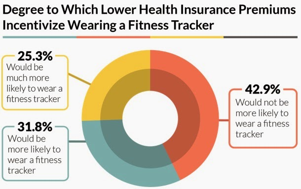 Willingness to Use a Free Fitness Tracker Provided by a Physician