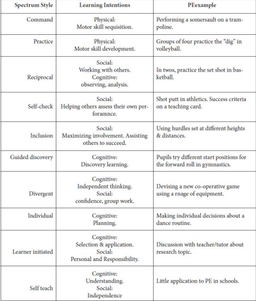 methods to evaluate personal skills