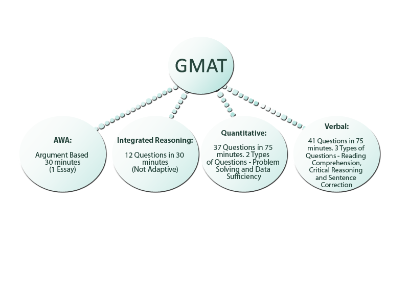 structure of gmat essay The graduate management admission test alone can be used in lieu of considering the gmat format and essay-scoring engine is an electronic system.