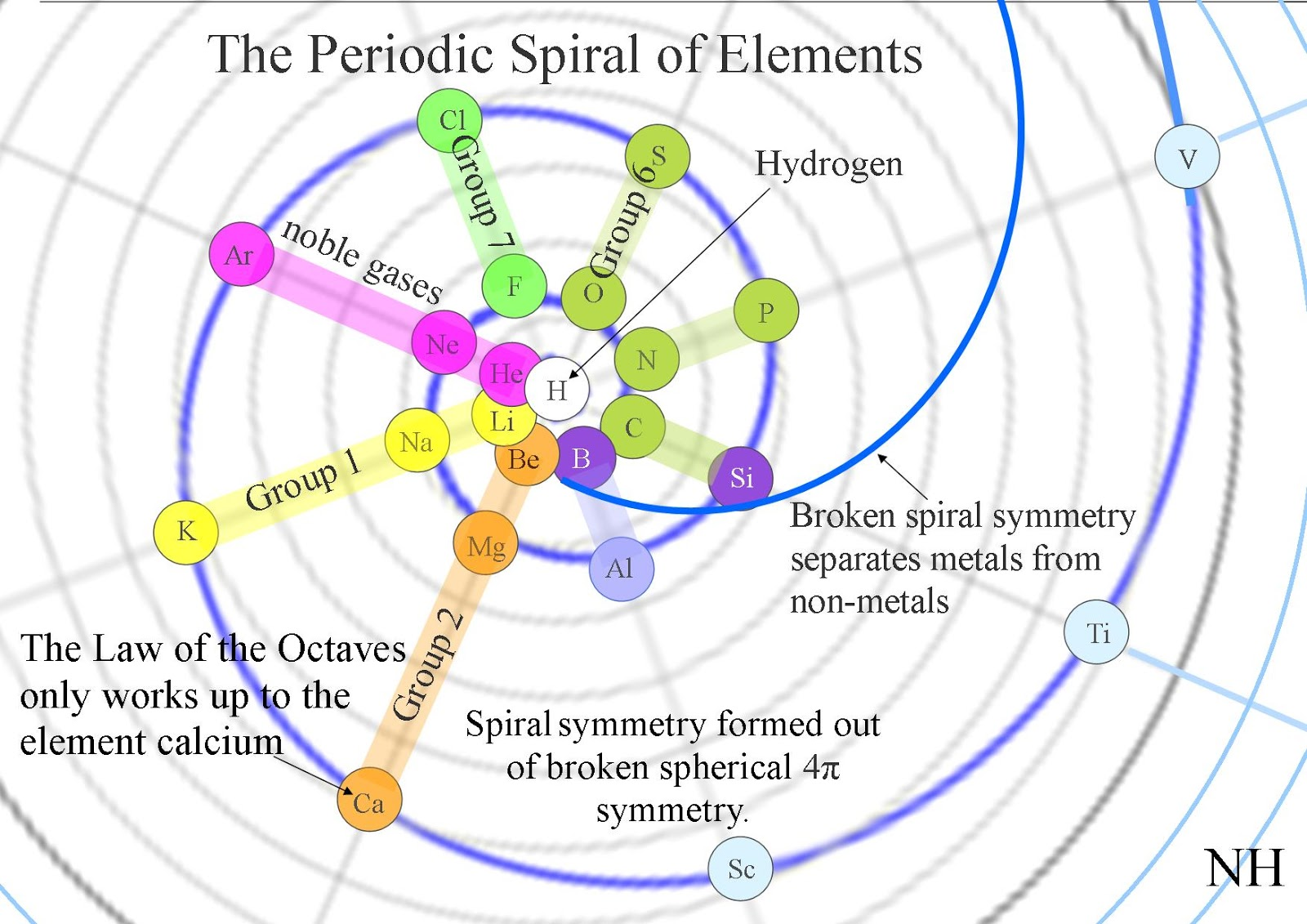 Quantum art and poetry a spiral periodic table with the elements with hydrogen at the centre a spiral periodic table with the noble gases and the different groups of elements radiating out like spokes from the centre of a gamestrikefo Image collections