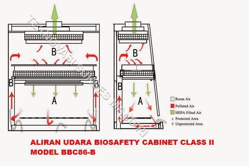 Biosafety Cabinet Class II Model BBC 86-B