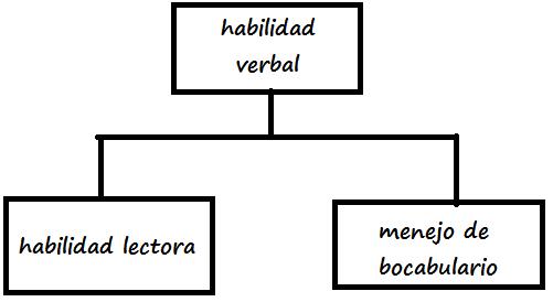 Gu 205 a para ingreso a bachillerato habilidad verbal
