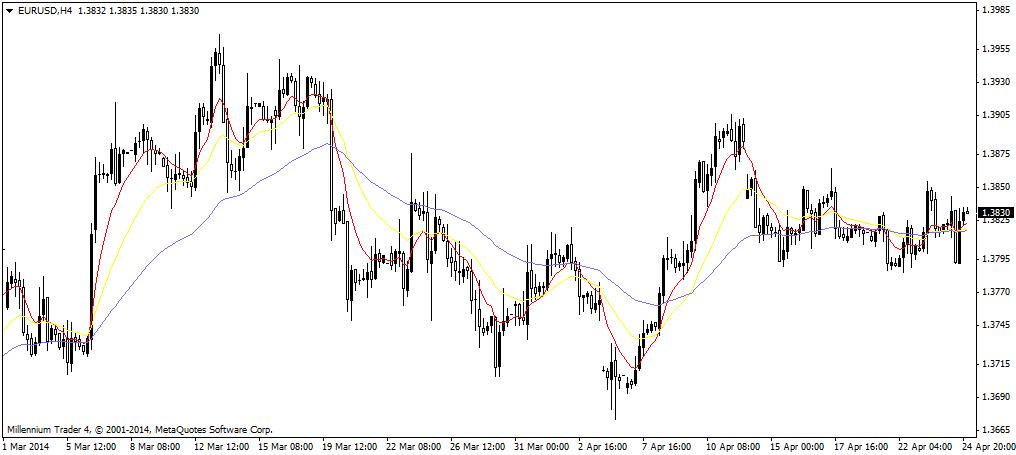 Draghi Belum Bisa Menahan EUR