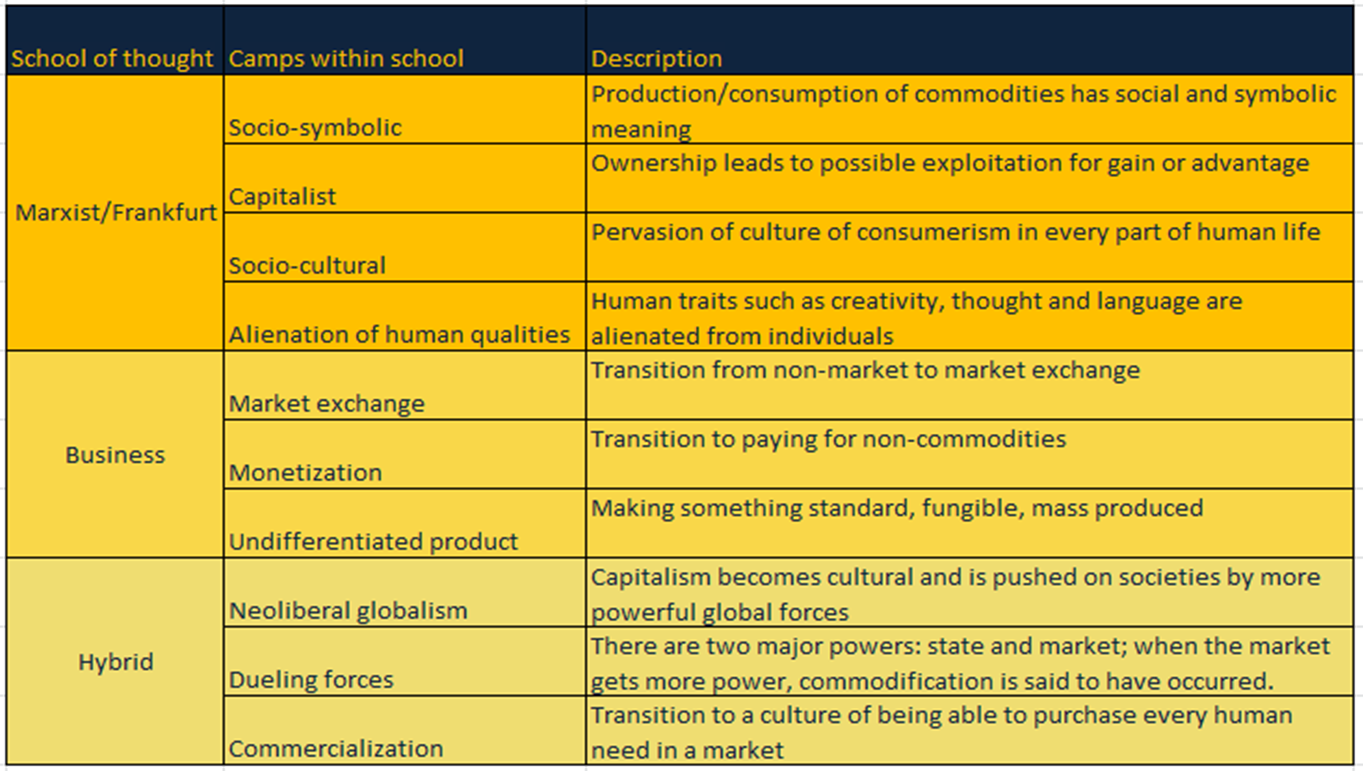 Linchpin thoughts project the need to define commodification table major commodification schools of thought biocorpaavc Image collections
