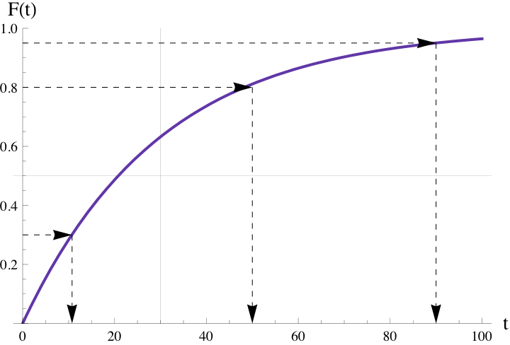 The Pith of Performance: How to Generate Exponential Delays