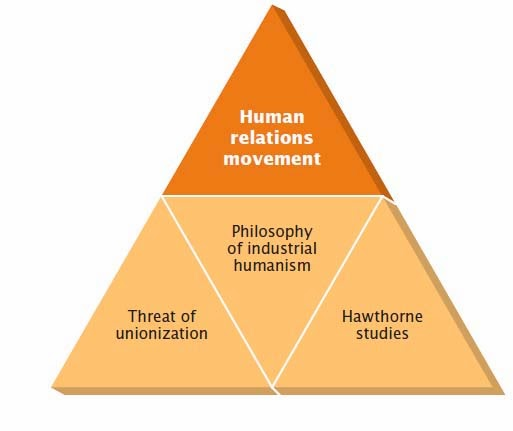 human relations movement 2 essay Managing human relations continue for 9 more pages join now to read essay managing human relations and other term papers or research documents introduction human relations movement emerged around the beginning of twenty century.