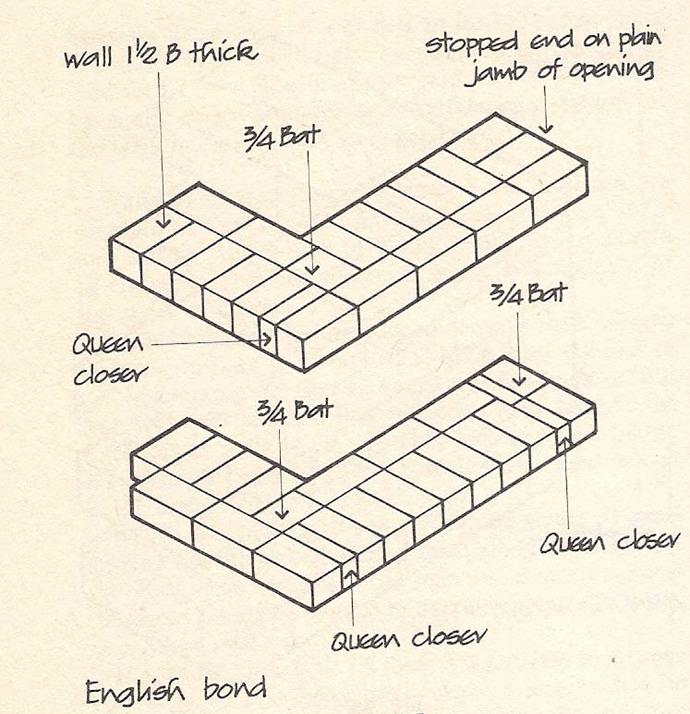 how to get a construction bond