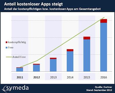 Anteil der kostenpflichtigen bzw. kostenlosen Apps am Gesamtangebot