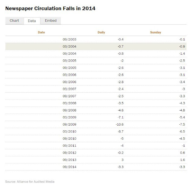 pew research newspaper readership According to a recent newspaper fact sheet from the pew research  trajectory  of print newspapers—weekday and sunday circulations in.