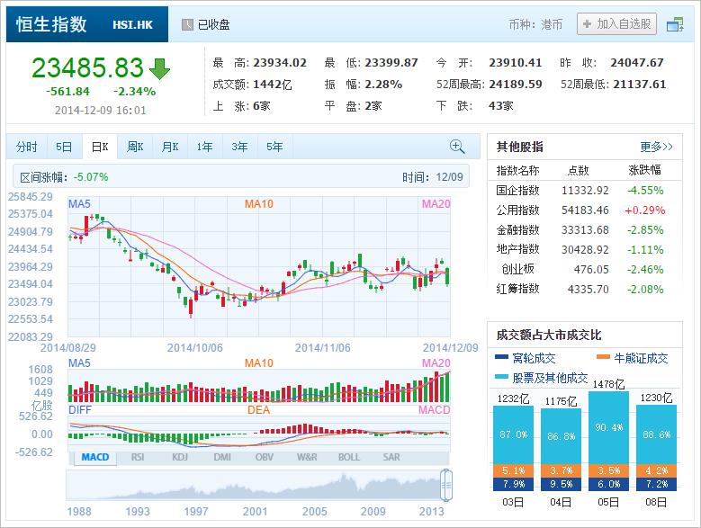 中国株コバンザメ投資 香港ハンセン指数20141209