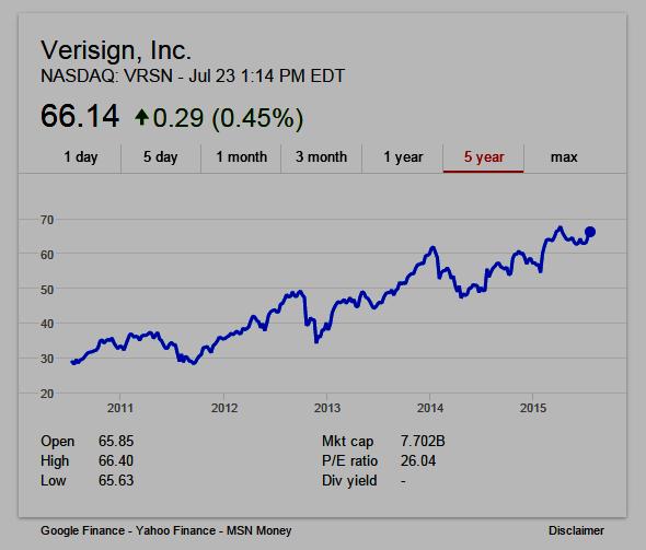 Verisign Inc. VRSN 5-year stock chart