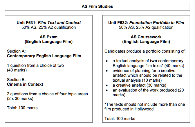 film studies as micro-analysis coursework essay The film analysis guide was developed to meet the needs of faculty and students at yale who are interested in becoming familiar with the vocabulary of film studies and the techniques of cinema the user can either read the complete document or search out a particular topic of interest.