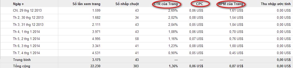 Thuật ngữ trong google adsense - GA (cpc, ctr, cpm, rmp)