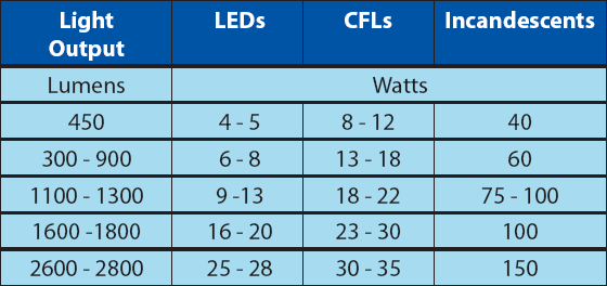 Table 1 equivalent wattage and light output of incandescent