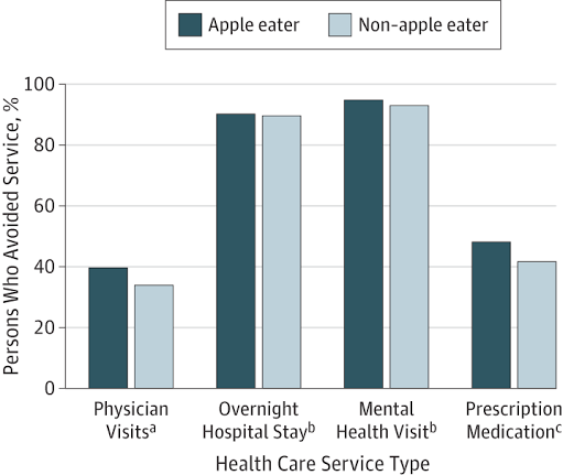 Graph of apple health data