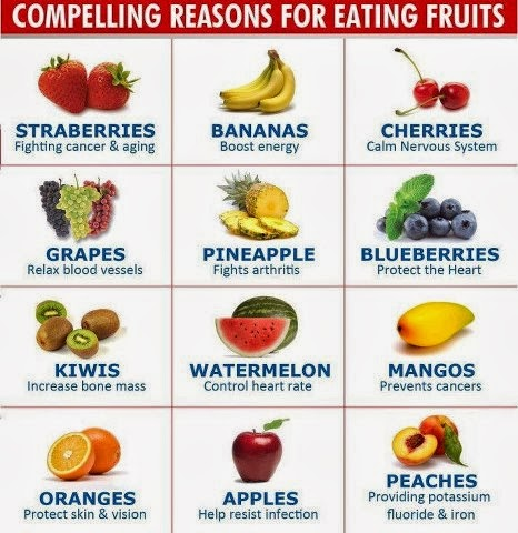 Compelling Reasons for Eating Fruits