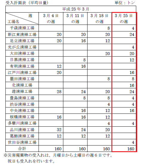 災害廃棄物の受け入れ計画(平成23年3月分)について