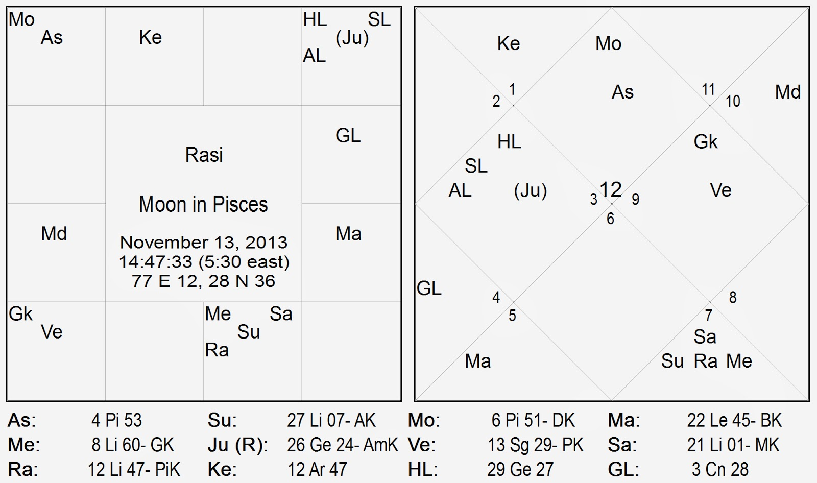 Vedic astrology consultancy research rashi lagna chart and let us use the transit chart for 13th november 2013 as the birth horoscope and discuss the subject in that light nvjuhfo Gallery