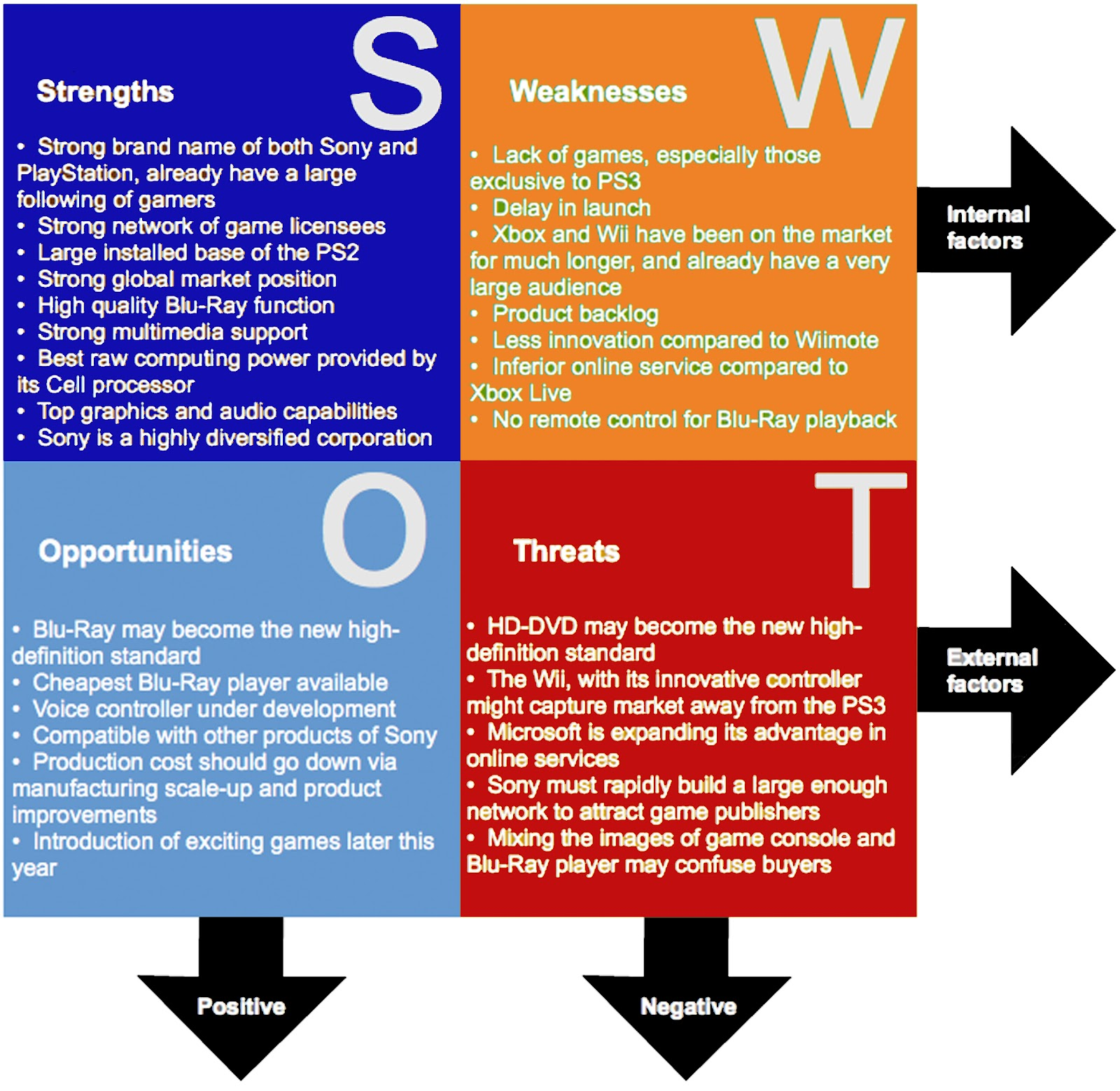 swot analysis for a cake shop Strength the swot analysis indicates abundant strength and potential already in the system the partnership with three local champion distributors has enabled the department to begin the.