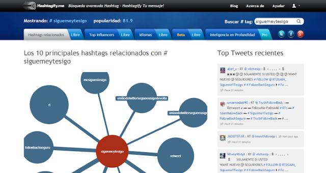 Hashtagify.me (Visualizador de los hashtag de Twitter relacionados con uno específico; los usuarios más influyentes de un hashtag y los idiomas relacionados a él)